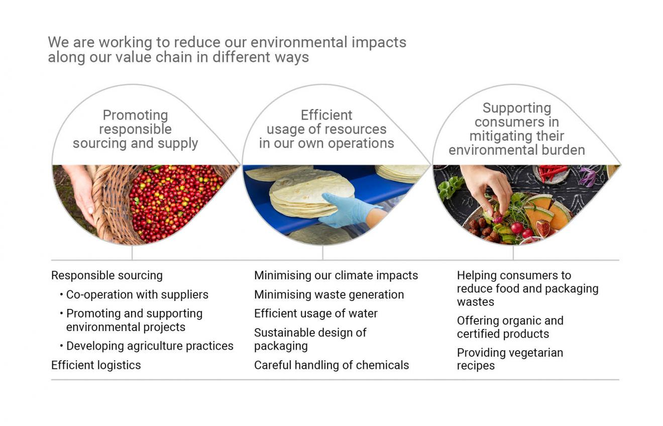 Environmental impacts along value chain 2017 engl