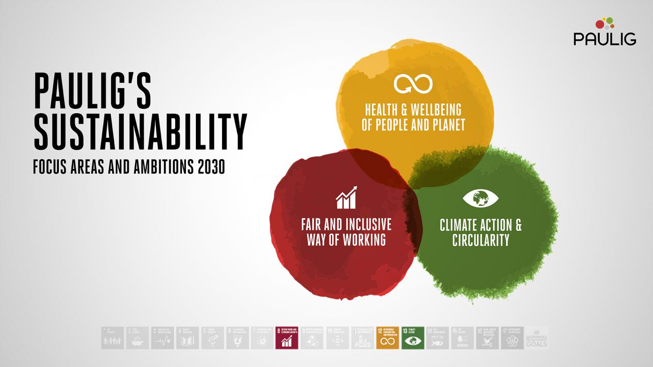 sustainability_focus_areas_and_ambitions_2030_1920x1080